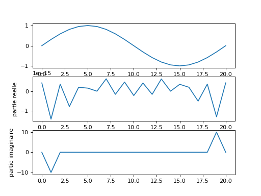Transformation de Fourier, FFT et DFT — Cours Python